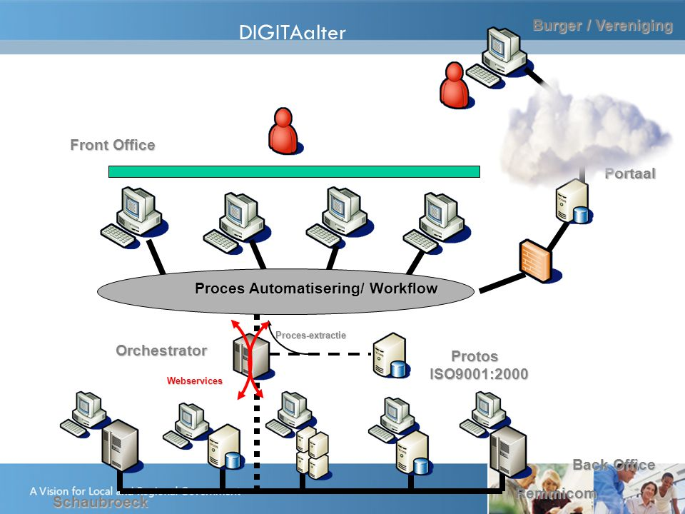 Burger / Vereniging Front Office Back Office DIGITAalterOrchestrator Protos ProtosISO9001:2000 Remmicom Schaubroeck Proces Automatisering/ Workflow Pr