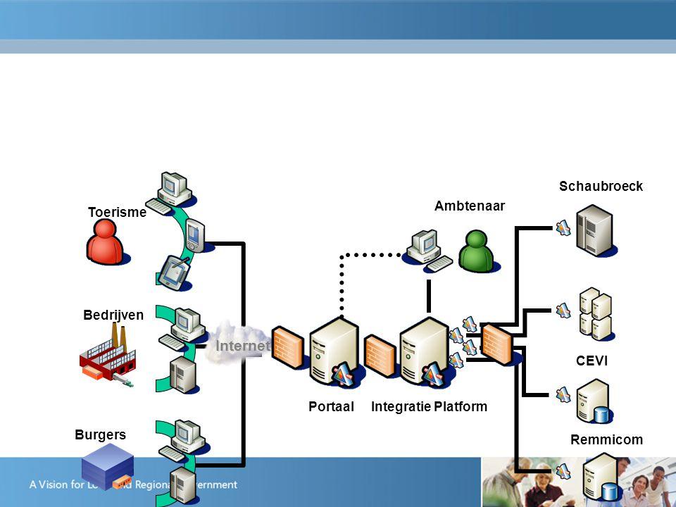 Remmicom Bedrijven Burgers Schaubroeck CEVI Ambtenaar Toerisme Internet PortaalIntegratie Platform Portaal : Microsoft Digital Cities