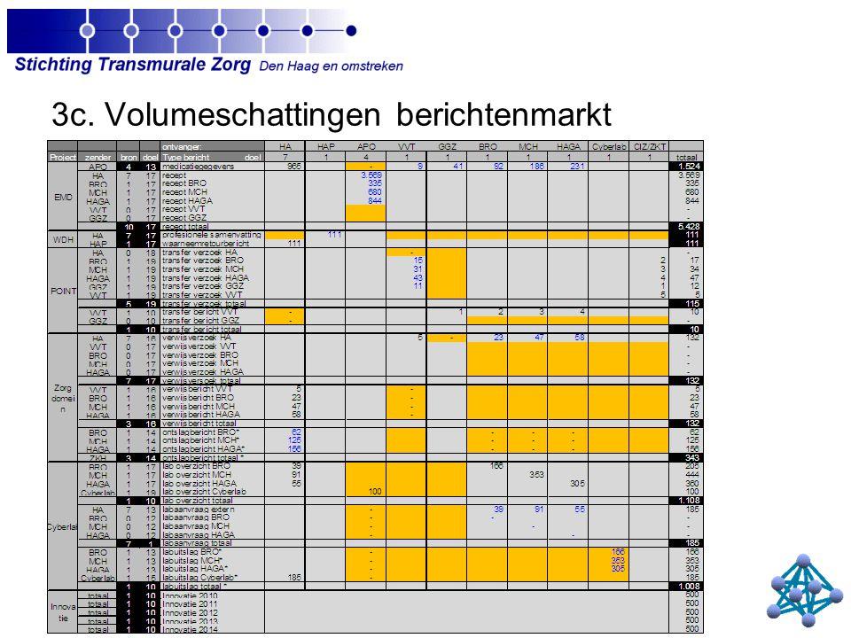 3c. Volumeschattingen berichtenmarkt