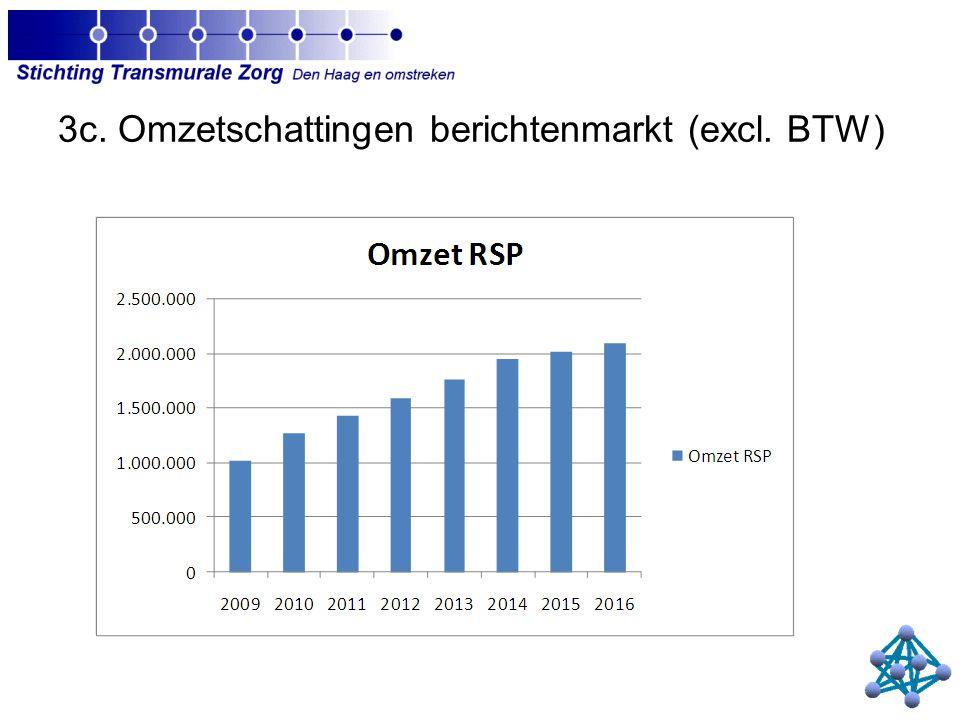 3c. Omzetschattingen berichtenmarkt (excl. BTW)