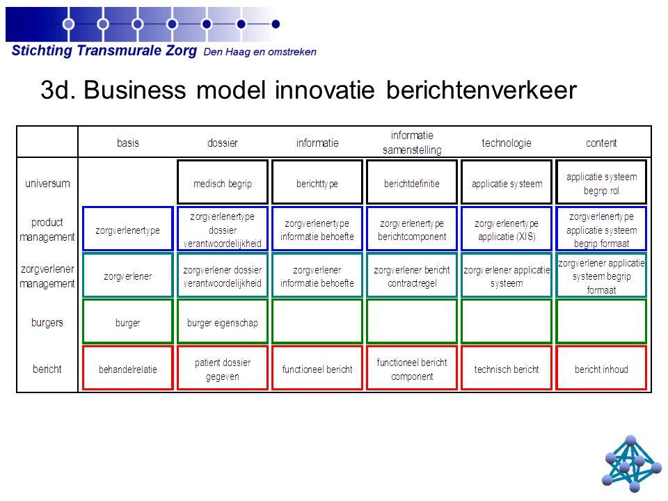 3d. Business model innovatie berichtenverkeer