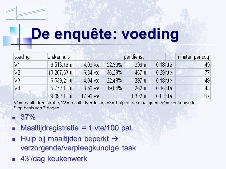 De enquête: voeding 37% 37% Maaltijdregistratie = 1 vte/100 pat.