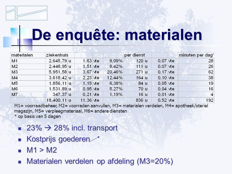 De enquête: materialen 23%  28% incl.transport 23%  28% incl.