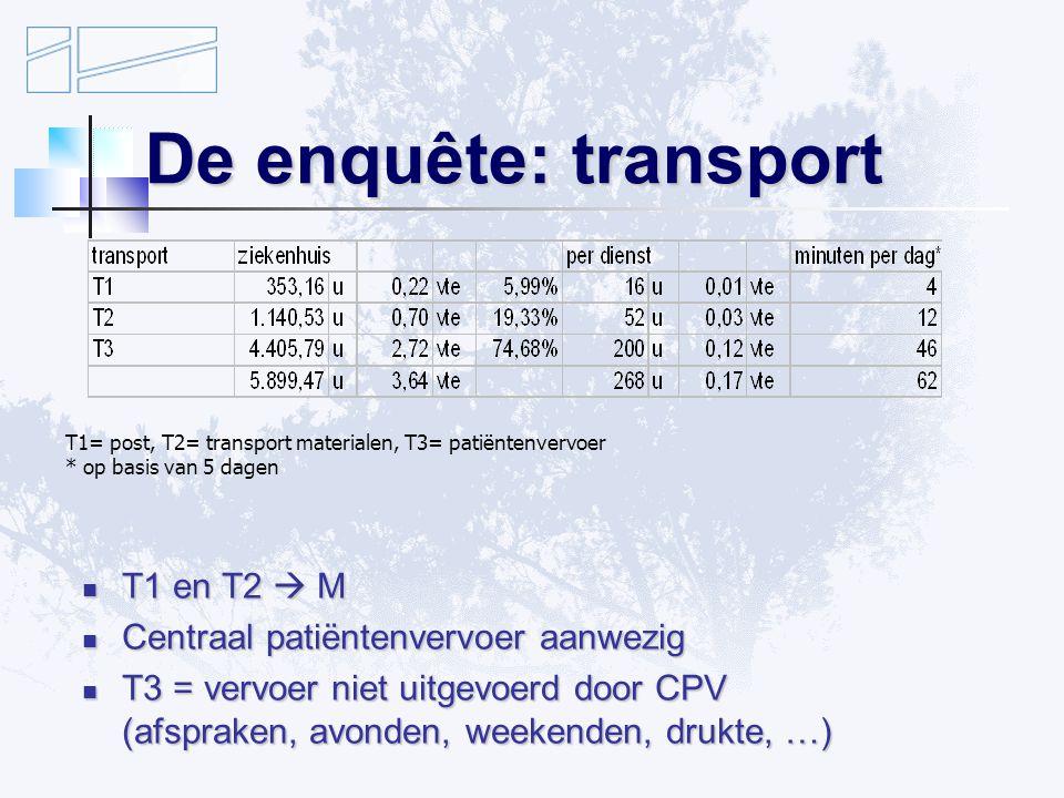 De enquête: transport T1 en T2  M T1 en T2  M Centraal patiëntenvervoer aanwezig Centraal patiëntenvervoer aanwezig T3 = vervoer niet uitgevoerd door CPV (afspraken, avonden, weekenden, drukte, …) T3 = vervoer niet uitgevoerd door CPV (afspraken, avonden, weekenden, drukte, …) T1= post, T2= transport materialen, T3= patiëntenvervoer * op basis van 5 dagen
