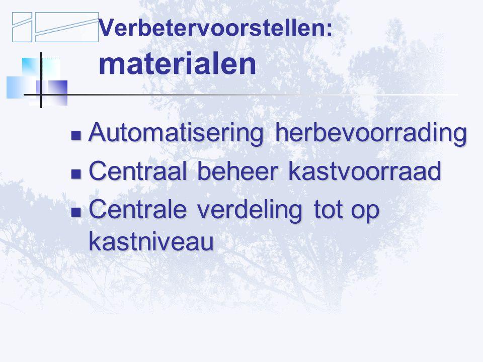 Verbetervoorstellen: materialen Automatisering herbevoorrading Automatisering herbevoorrading Centraal beheer kastvoorraad Centraal beheer kastvoorraad Centrale verdeling tot op kastniveau Centrale verdeling tot op kastniveau