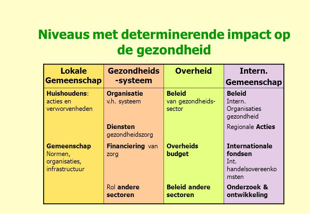 Niveaus met determinerende impact op de gezondheid Lokale Gemeenschap Gezondheids -systeem OverheidIntern.