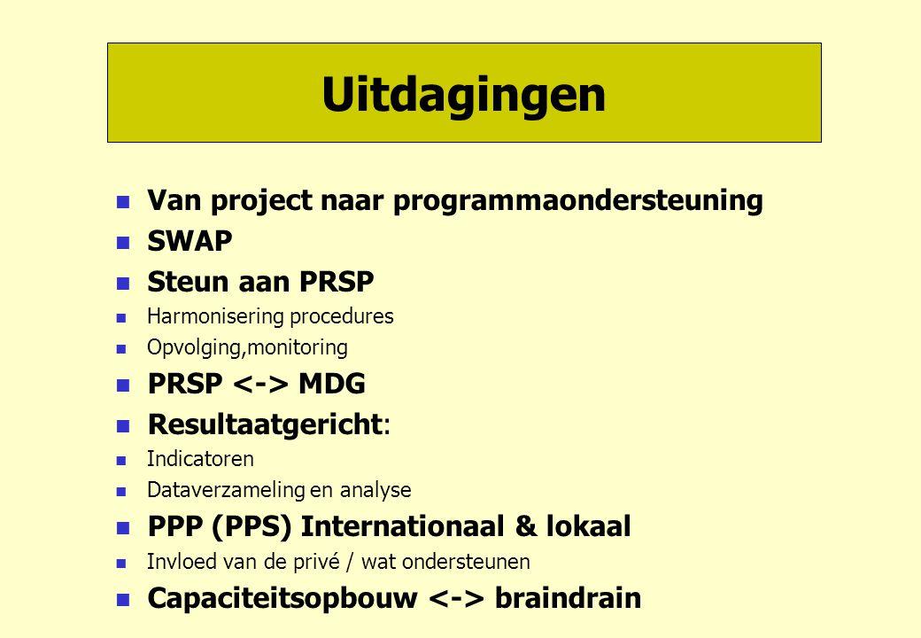 Uitdagingen Van project naar programmaondersteuning SWAP Steun aan PRSP Harmonisering procedures Opvolging,monitoring PRSP MDG Resultaatgericht: Indicatoren Dataverzameling en analyse PPP (PPS) Internationaal & lokaal Invloed van de privé / wat ondersteunen Capaciteitsopbouw braindrain