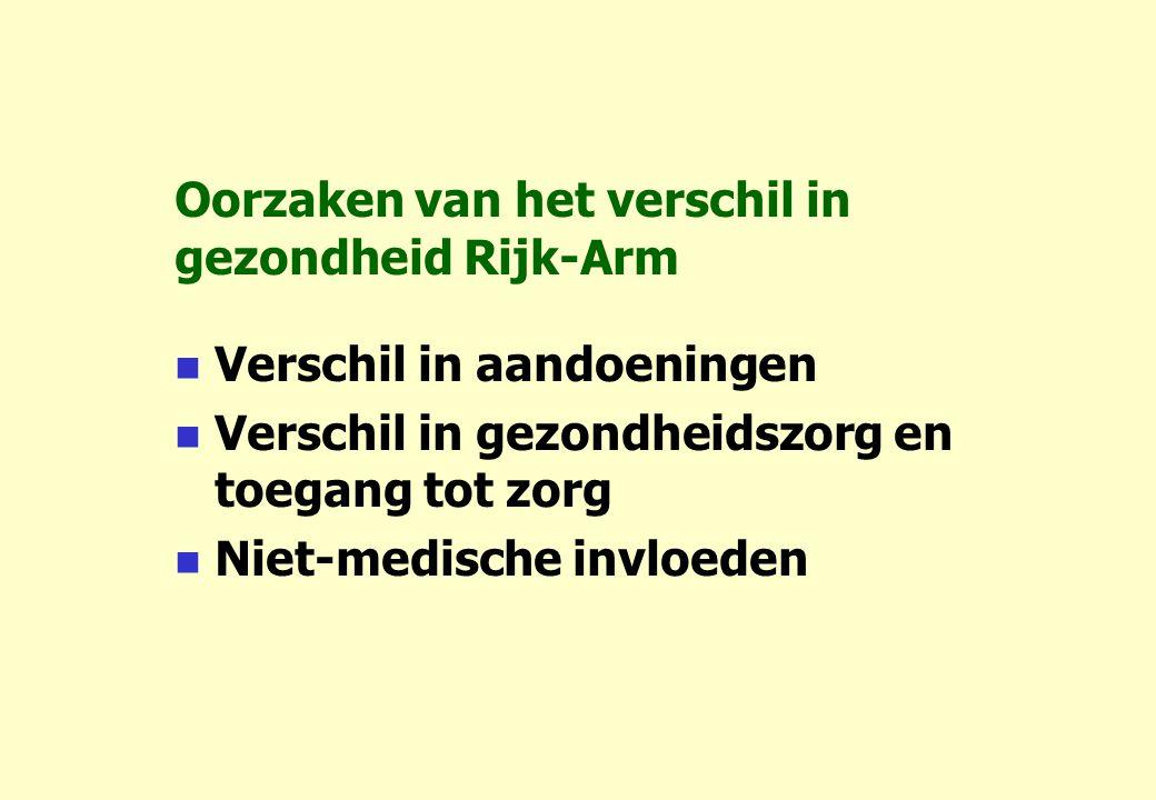 Oorzaken van het verschil in gezondheid Rijk-Arm Verschil in aandoeningen Verschil in gezondheidszorg en toegang tot zorg Niet-medische invloeden