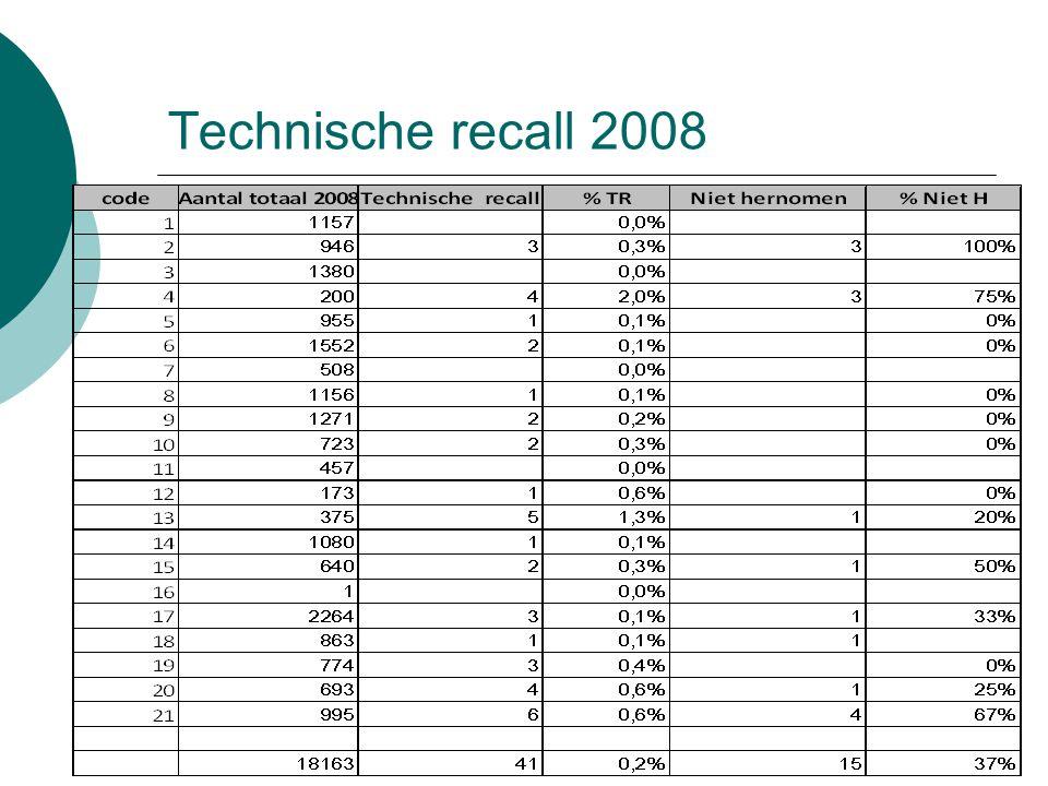Technische recall 2008