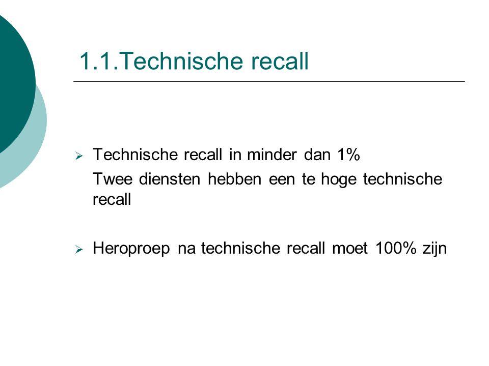 1.1.Technische recall  Technische recall in minder dan 1% Twee diensten hebben een te hoge technische recall  Heroproep na technische recall moet 10