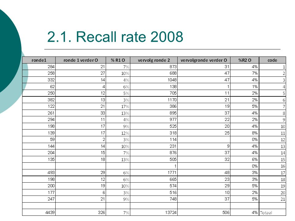 2.1. Recall rate 2008