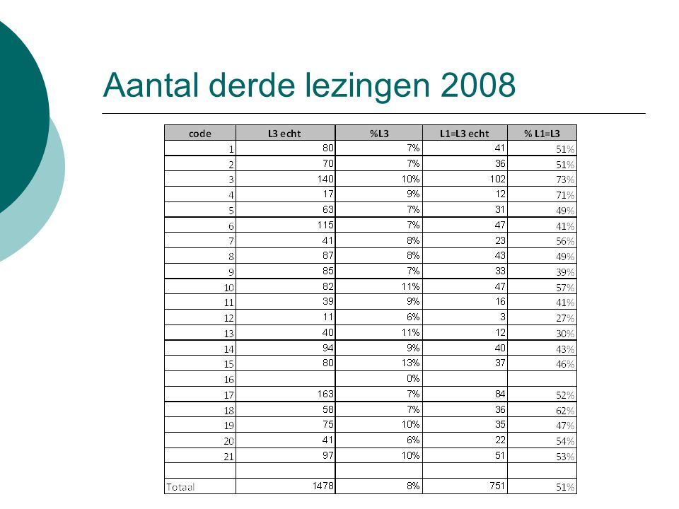 Aantal derde lezingen 2008