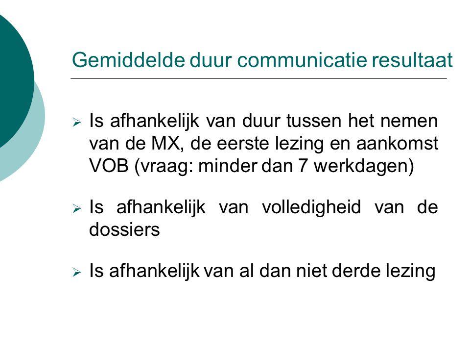 Gemiddelde duur communicatie resultaat  Is afhankelijk van duur tussen het nemen van de MX, de eerste lezing en aankomst VOB (vraag: minder dan 7 wer