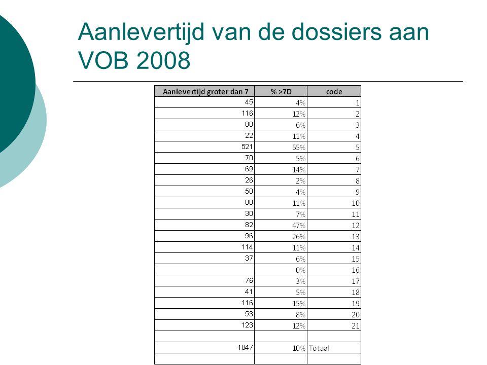 Aanlevertijd van de dossiers aan VOB 2008