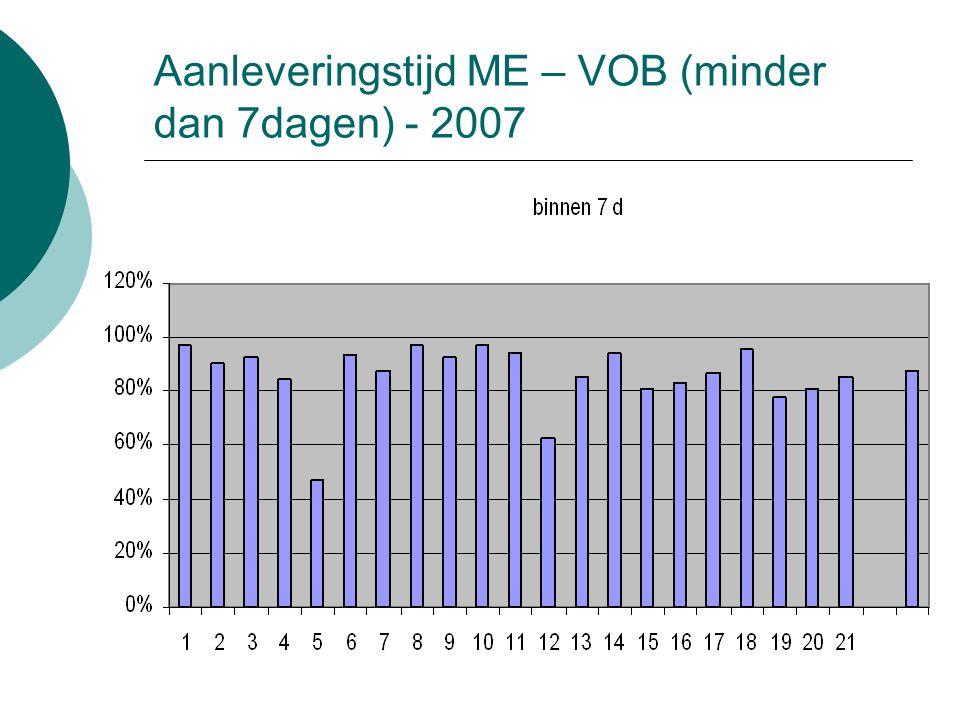 Aanleveringstijd ME – VOB (minder dan 7dagen) - 2007