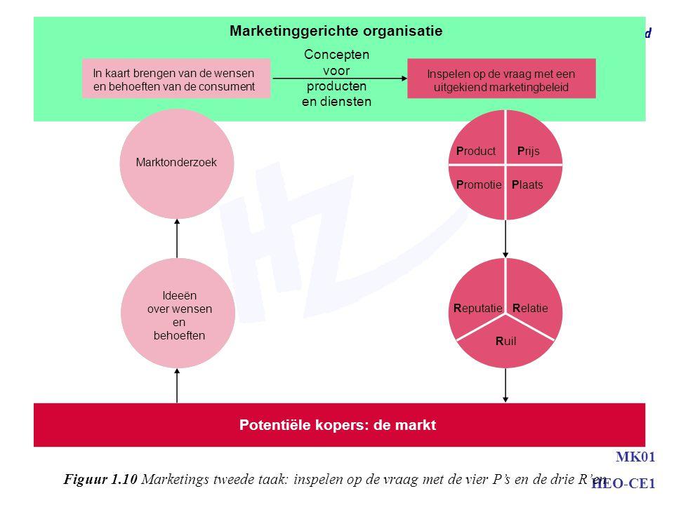 MK01 HEO-CE1 Marketinggerichte organisatie Concepten voor producten en diensten In kaart brengen van de wensen en behoeften van de consument Inspelen