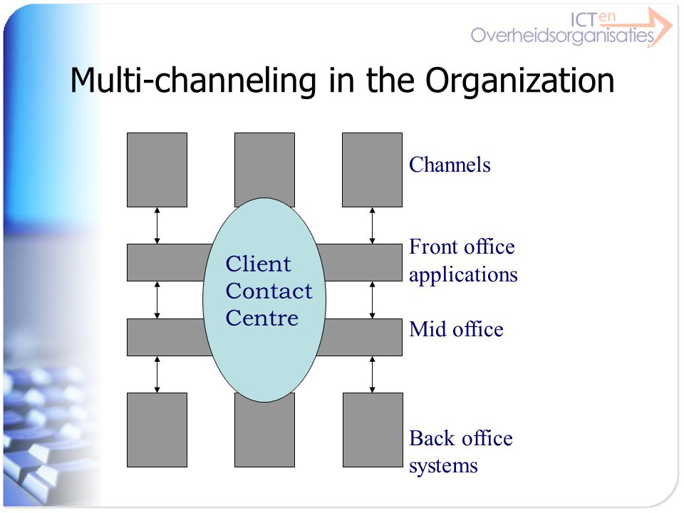 Multi-channeling in the Organization Channels Front office applications Mid office Back office systems Client Contact Centre