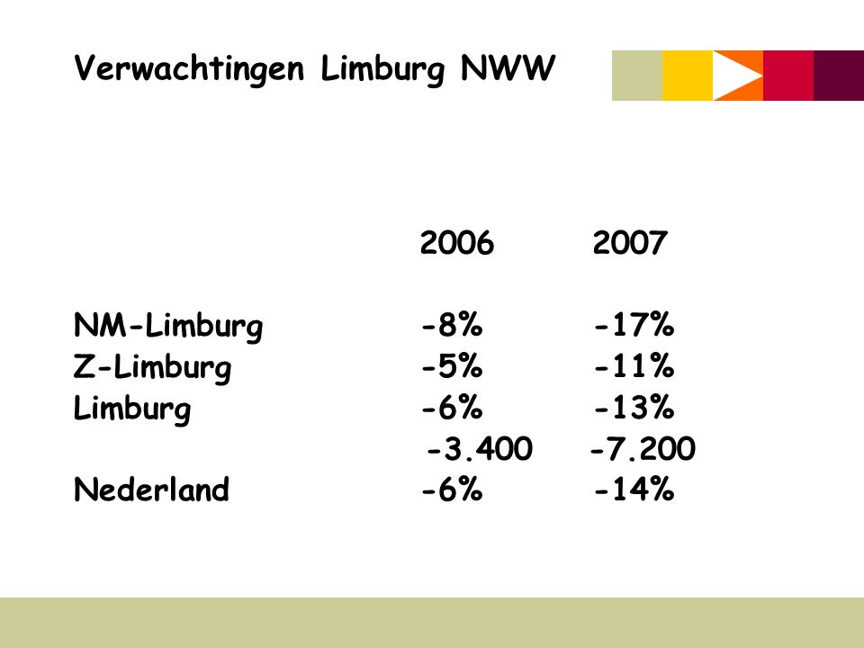 Verwachtingen Limburg NWW 20062007 NM-Limburg-8%-17% Z-Limburg-5%-11% Limburg-6%-13% -3.400 -7.200 Nederland-6%-14%