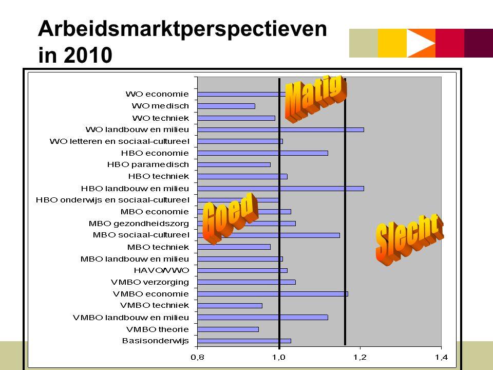 Arbeidsmarktperspectieven in 2010