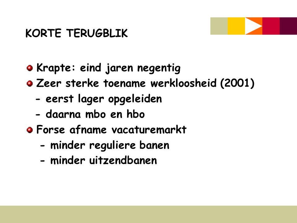 KORTE TERUGBLIK Krapte: eind jaren negentig Zeer sterke toename werkloosheid (2001) - eerst lager opgeleiden - daarna mbo en hbo Forse afname vacaturemarkt - minder reguliere banen - minder uitzendbanen
