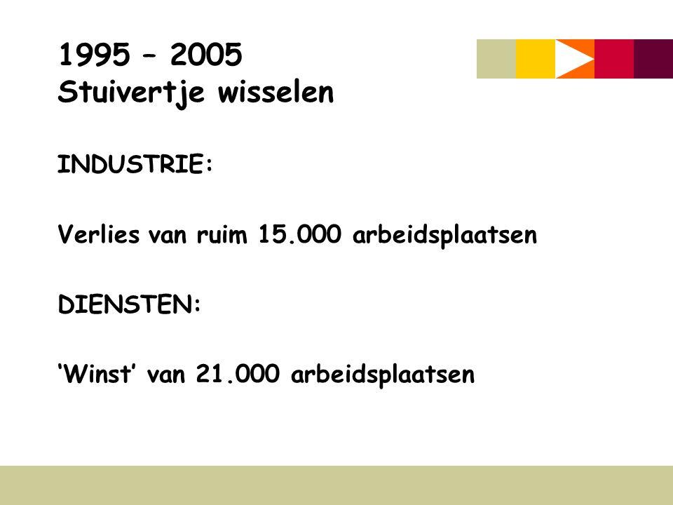 1995 – 2005 Stuivertje wisselen INDUSTRIE: Verlies van ruim 15.000 arbeidsplaatsen DIENSTEN: 'Winst' van 21.000 arbeidsplaatsen