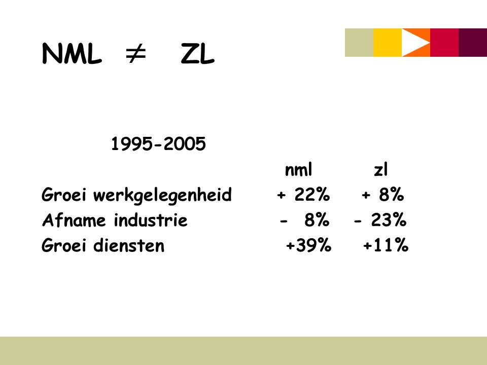 NML  ZL 1995-2005 nml zl Groei werkgelegenheid + 22% + 8% Afname industrie - 8% - 23% Groei diensten +39% +11%