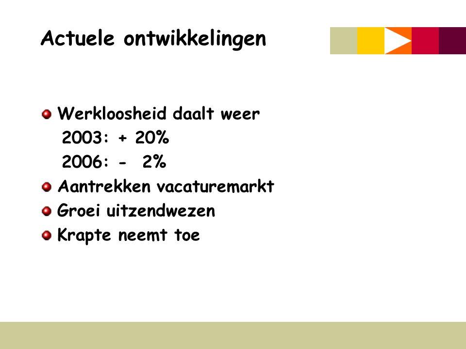Actuele ontwikkelingen Werkloosheid daalt weer 2003: + 20% 2006: - 2% Aantrekken vacaturemarkt Groei uitzendwezen Krapte neemt toe