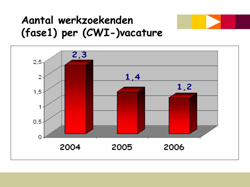 Aantal werkzoekenden (fase1) per (CWI-)vacature