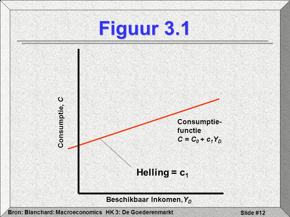 HK 3: De GoederenmarktBron: Blanchard: Macroeconomics Slide #12 Figuur 3.1 Beschikbaar Inkomen,Y D Consumptie, C Consumptie- functie C = C 0 + c 1 Y D
