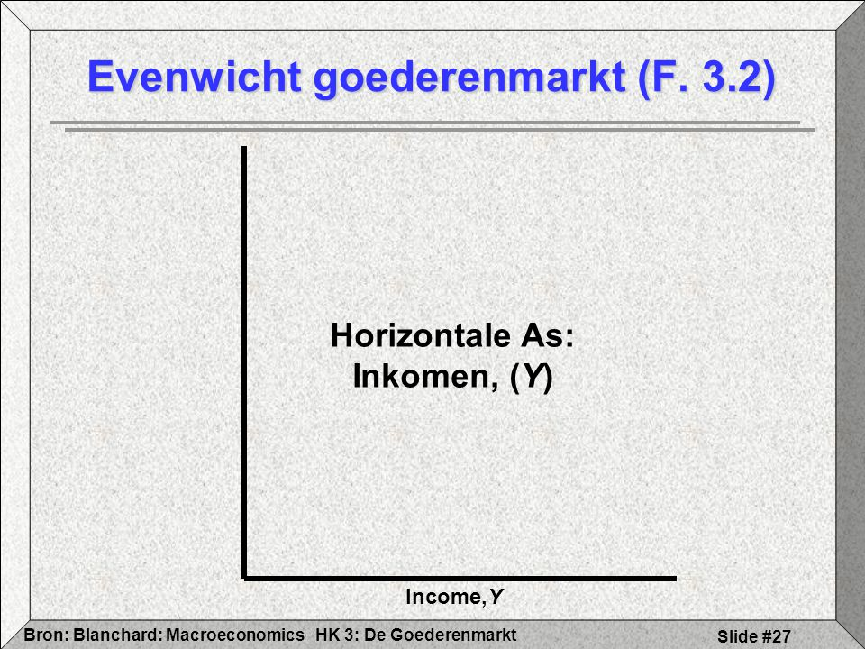 HK 3: De GoederenmarktBron: Blanchard: Macroeconomics Slide #27 Evenwicht goederenmarkt (F. 3.2) Income,Y Horizontale As: Inkomen, (Y)