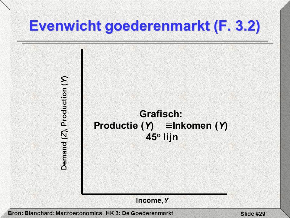 HK 3: De GoederenmarktBron: Blanchard: Macroeconomics Slide #29 Evenwicht goederenmarkt (F. 3.2) Income,Y Demand (Z), Production (Y) Grafisch: Product