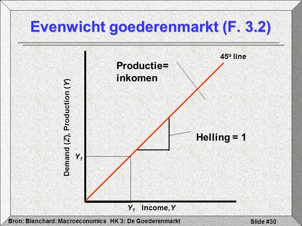 HK 3: De GoederenmarktBron: Blanchard: Macroeconomics Slide #30 Evenwicht goederenmarkt (F. 3.2) Income,Y Demand (Z), Production (Y) 45 o line Product