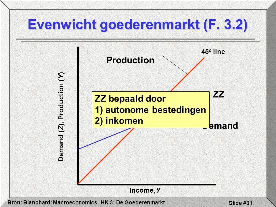 HK 3: De GoederenmarktBron: Blanchard: Macroeconomics Slide #31 Evenwicht goederenmarkt (F. 3.2) Income,Y Demand (Z), Production (Y) 45 o line Product