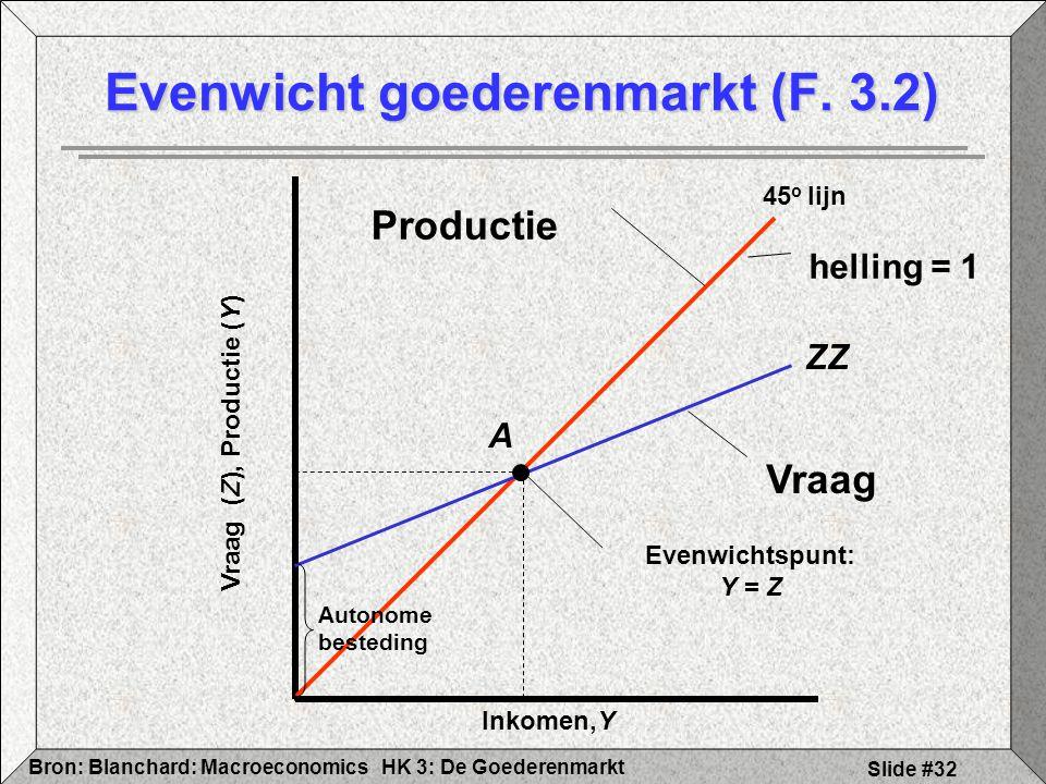 HK 3: De GoederenmarktBron: Blanchard: Macroeconomics Slide #32 Evenwicht goederenmarkt (F. 3.2) Inkomen,Y Vraag (Z), Productie (Y) 45 o lijn Producti
