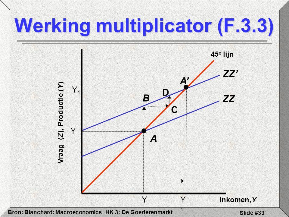 HK 3: De GoederenmarktBron: Blanchard: Macroeconomics Slide #33 B ZZ' Werking multiplicator (F.3.3) Inkomen,Y Vraag (Z), Productie (Y) 45 o lijn Y ZZ