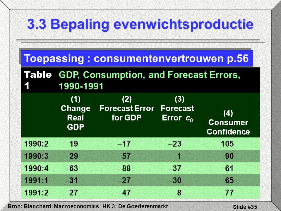 HK 3: De GoederenmarktBron: Blanchard: Macroeconomics Slide #35 3.3 Bepaling evenwichtsproductie Toepassing : consumentenvertrouwen p.56 Table 1 GDP,
