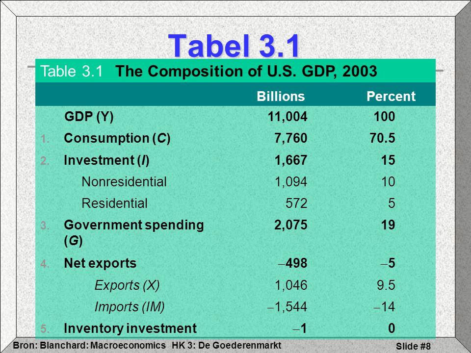 HK 3: De GoederenmarktBron: Blanchard: Macroeconomics Slide #8 Tabel 3.1 Table 3.1The Composition of U.S. GDP, 2003 Billions Percent GDP (Y)11,004100
