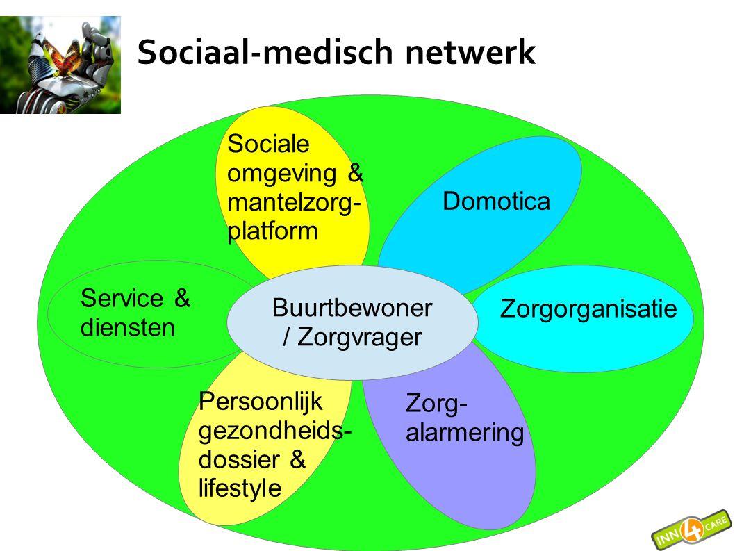 Buurtbewoner / Zorgvrager Domotica Zorg- alarmering Persoonlijk gezondheids- dossier & lifestyle Sociale omgeving & mantelzorg- platform Zorgorganisat
