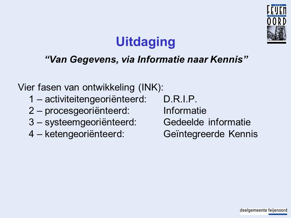 """Uitdaging """"Van Gegevens, via Informatie naar Kennis"""" Vier fasen van ontwikkeling (INK): 1 – activiteitengeoriënteerd:D.R.I.P. 2 – procesgeoriënteerd:"""