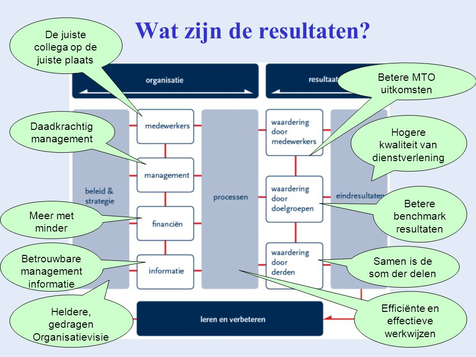Basis voor succes Tevens Issues DGF Constante aandacht PDCA cyclus Verbetering is niet iets van het kwaliteitsteam, maar voor elke collega Draagvlak management Korte termijn successen behalen