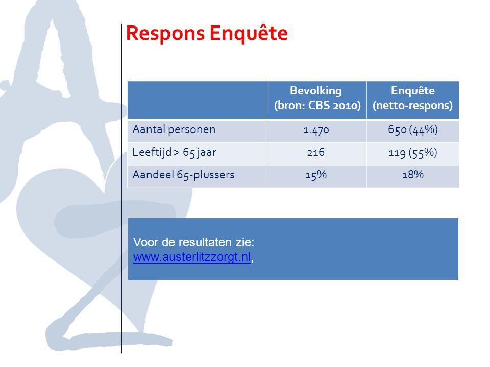 Respons Enquête Bevolking (bron: CBS 2010) Enquête (netto-respons) Aantal personen1.470650 (44%) Leeftijd > 65 jaar216119 (55%) Aandeel 65-plussers15%18% Voor de resultaten zie: www.austerlitzzorgt.nlwww.austerlitzzorgt.nl,