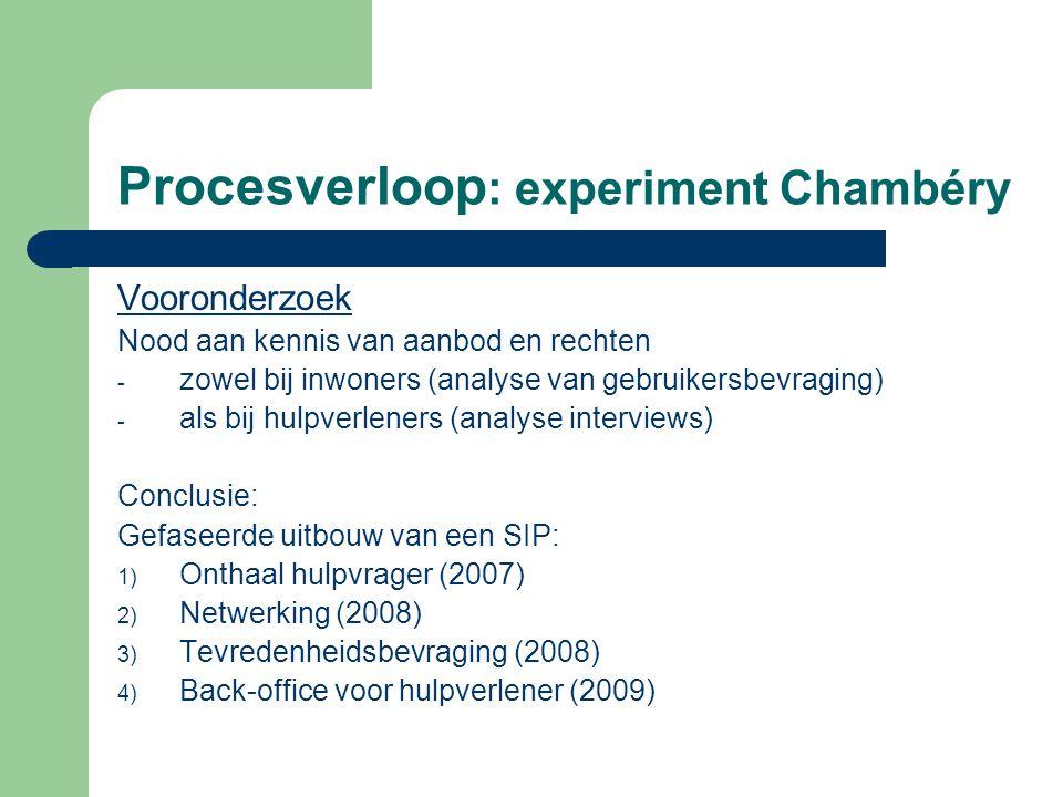Procesverloop : experiment Chambéry Vooronderzoek Nood aan kennis van aanbod en rechten - zowel bij inwoners (analyse van gebruikersbevraging) - als b