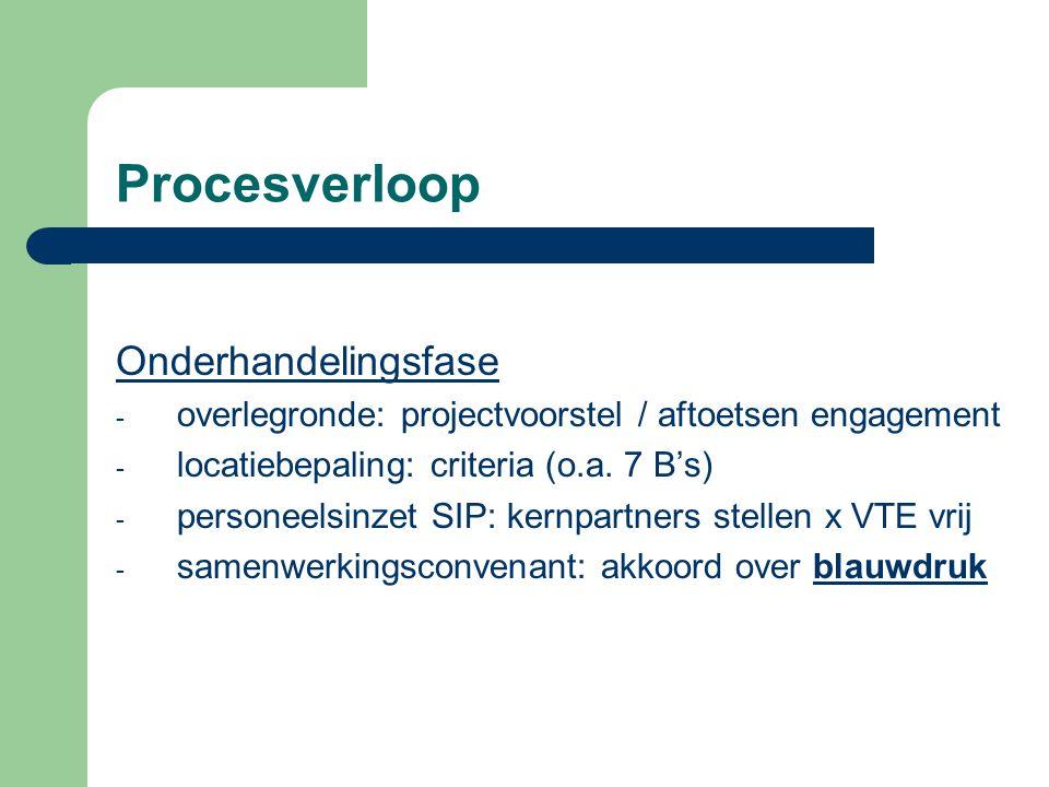 Procesverloop Onderhandelingsfase - overlegronde: projectvoorstel / aftoetsen engagement - locatiebepaling: criteria (o.a. 7 B's) - personeelsinzet SI