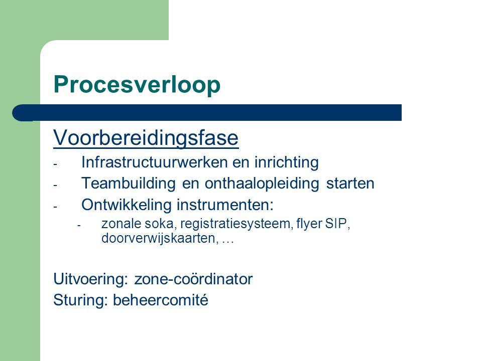 Procesverloop Voorbereidingsfase - Infrastructuurwerken en inrichting - Teambuilding en onthaalopleiding starten - Ontwikkeling instrumenten: - zonale