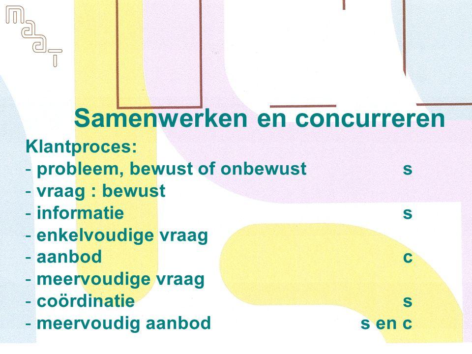 Samenwerken en concurreren Klantproces: - probleem, bewust of onbewusts - vraag : bewust - informaties - enkelvoudige vraag - aanbodc - meervoudige vraag - coördinaties - meervoudig aanbod s en c