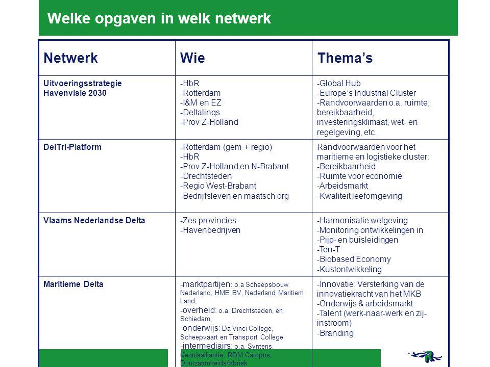 Welke opgaven in welk netwerk NetwerkWieThema's Uitvoeringsstrategie Havenvisie 2030 -HbR -Rotterdam -I&M en EZ -Deltalinqs -Prov Z-Holland -Global Hu
