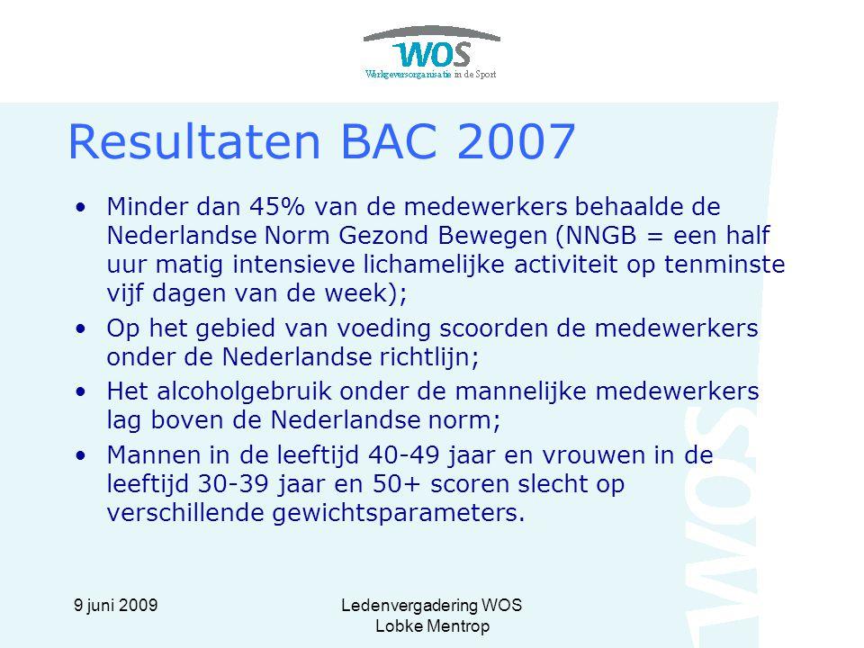 9 juni 2009Ledenvergadering WOS Lobke Mentrop Minder dan 45% van de medewerkers behaalde de Nederlandse Norm Gezond Bewegen (NNGB = een half uur matig