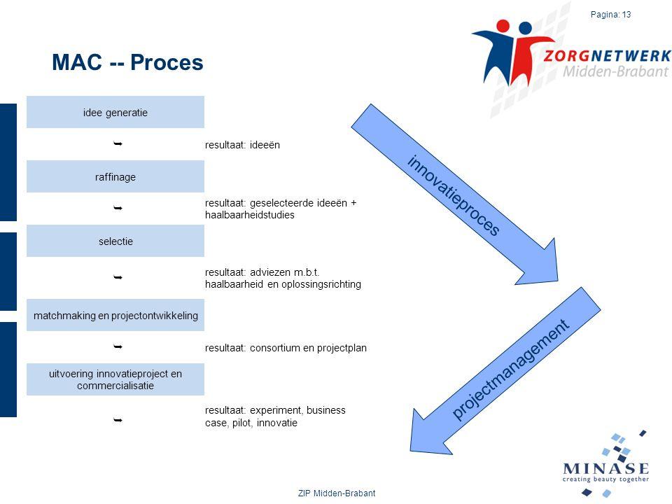 MAC -- Proces ZIP Midden-Brabant Pagina: 13 idee generatie  resultaat: ideeën raffinage  resultaat: geselecteerde ideeën + haalbaarheidstudies selec