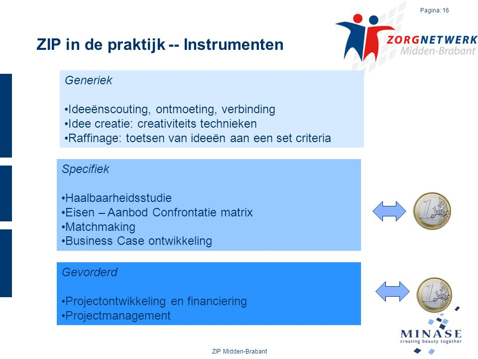 ZIP in de praktijk -- Instrumenten ZIP Midden-Brabant Pagina: 16 Generiek Ideeënscouting, ontmoeting, verbinding Idee creatie: creativiteits technieke