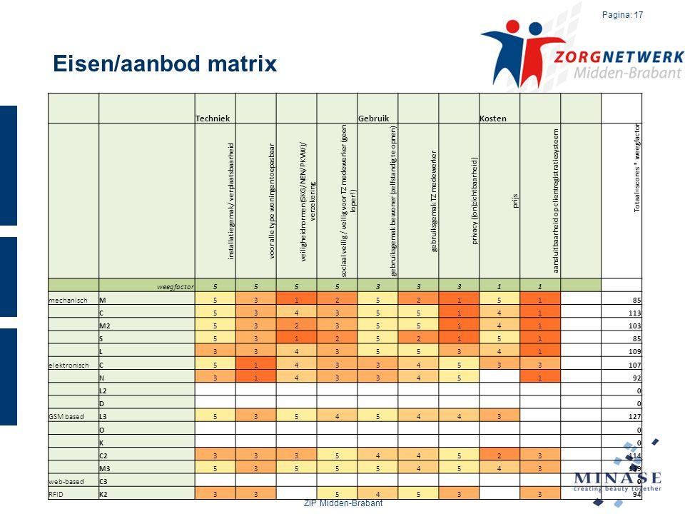 Eisen/aanbod matrix ZIP Midden-Brabant Pagina: 17 Techniek Gebruik Kosten installatiegemak/ verplaatsbaarheid voor alle type woningen toepasbaar veili